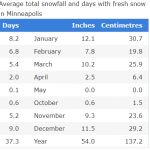 Average Snowfall Days Minneapolis